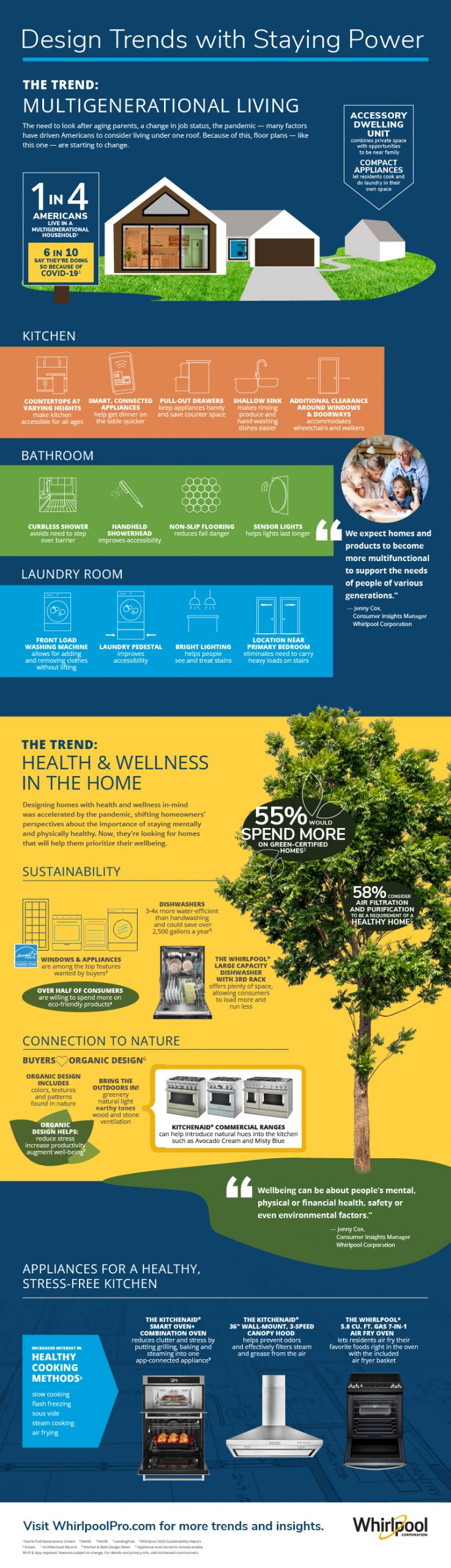 Design Trends with Staying Power Infographic